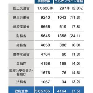 日本の行政、システム完結できる処理は1割未満。ヒドイ。