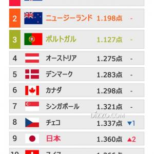 「世界で最も平和な国」1位はアイスランド、日本は?