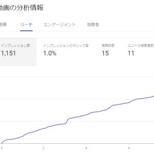 初の小説朗読動画投稿から一ヶ月~YouTubeの近況~
