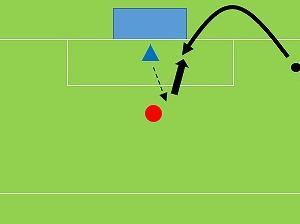 Tr85) クロスからFWと1対1(GKトレーニング)