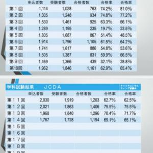 【第14回試験結果】キャリアコンサルタント試験(JCDA 、協議会)