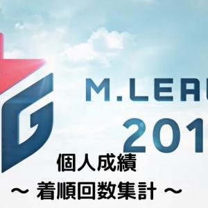 Mリーグ個人成績 着順回数編【2019シーズン】
