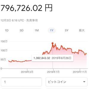 結局ビットコインってどうなった?