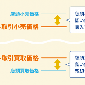 【田中貴金属の純金積立】ネット取引価格の新設