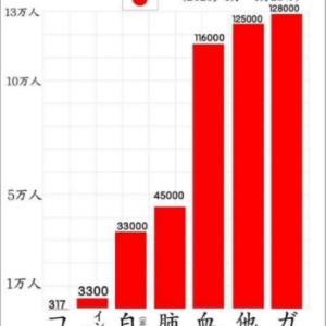【4ヶ月当り死因数】コロナウイルス断トツ最下位!!