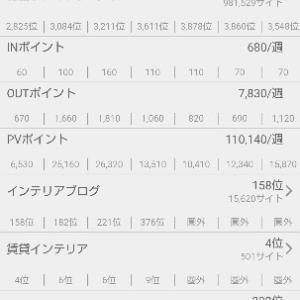 正月ブログ村カテゴリー変更後のブログ村ランキング爆進!😆