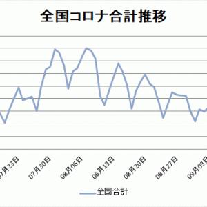 【新型コロナ情報】9月16日新たな感染者 東京163人、全国550人に、広島/山口/島根0人
