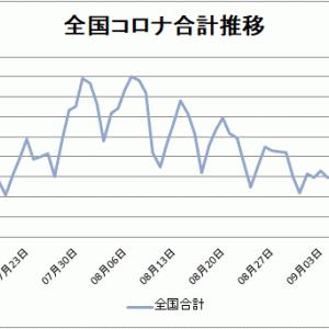【新型コロナ情報】9月18日新たな感染者 東京220人、全国570人に、広島県1人、山口県0人