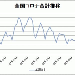 【新型コロナ情報】9月19日新たな感染者 東京218人、全国601人に、広島県/山口県 0人