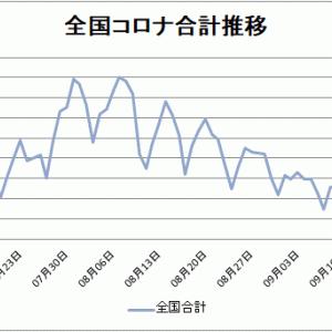 【新型コロナ情報】9月23日新たな感染者東京都59人、国内計216人に、広島県5人、山口県0人