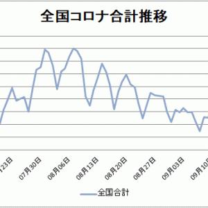 【新型コロナ情報】9月24日 新たな感染者 東京都195人、全国計474人に、広島1人、島根2人