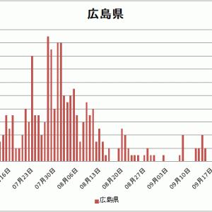 【新型コロナ情報修正】9月25日広島県新たに10人の感染者、累計497人に