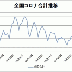 【新型コロナ情報】9月26日新たな感染者 東京都270人、全国635人に、広島県3人、山口県1人