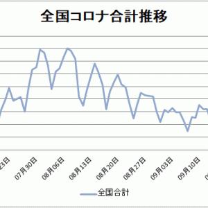 【新型コロナ情報】9月28日新たな感染者 東京都78人、国内合計287人に、
