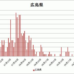 【広島県コロナ情報修正】9月28日新たな感染者呉市で15人発生、江田島市1人と合わせ16人に、
