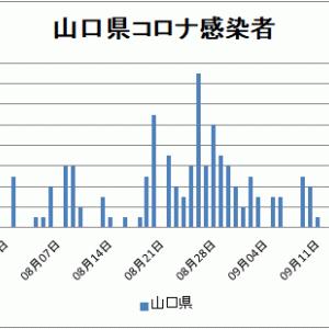 【山口県新型コロナ情報】9月29日新たな感染者3人、延べ201人に