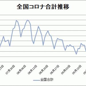 【新型コロナ情報】9月29日新たな感染者 東京都212人 国内計532人に、広島県呉市では14人
