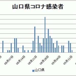 【山口県コロナ情報】9月30日新たに感染 山陽小野田市で1名、延べ202人に!