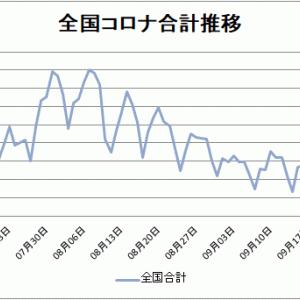 【新型コロナ情報】10月2日新たな感染者 東京都196人、国内計592人に、広島県8人、山口県0