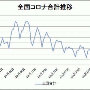 【新型コロナ情報】10月3日感染者累計で日本が中国を抜いた日