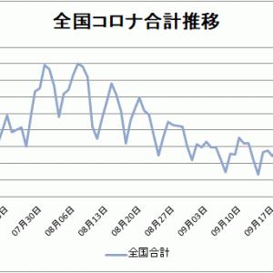 【新型コロナ情報】10月4日新たな感染者 東京都108人、国内合計401人に、広島県1人
