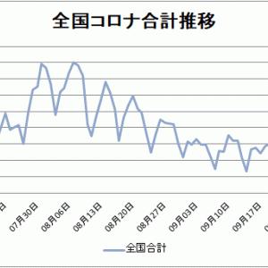 【新型コロナ情報】10月6日新たな感染者 東京177人、国内計496人に、広島県5人、山口県3人