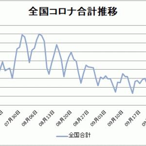 【新型コロナ情報】10月7日新たな感染者東京142人、合計509人に、山口2人、広島4人