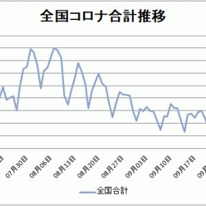 【新型コロナ情報】10月8日新たな感染者 東京都248人、国内合計618人に、広島4人、山口1人
