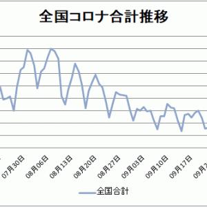 【新型コロナ情報】10月10日新たな感染者 東京都249人、国内合計681人に、広島3人、山口1