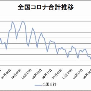 【新型コロナ情報】10月11日新たな感染者東京都146人、国内合計437人に、広島県4人、山口0