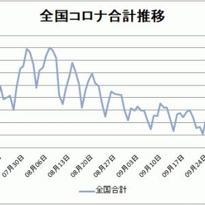 【新型コロナ情報】10月12日新たな感染者 東京都78人、国内合計270人に、広島12人、山口0