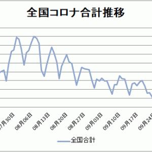 【新型コロナ情報】10月13日新たな感染者東京都166人、国内合計500人に、広島1人、山口0人