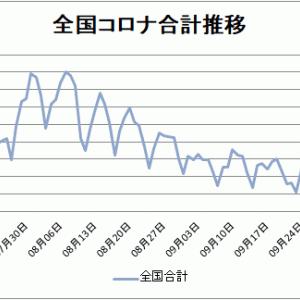 【新型コロナ情報】10月15日新たな感染者 東京都177人、国内合計551人に、岡山4人、広島1