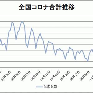 【新型コロナ情報】10月15日新たな感染者 東京284人、全国で708人に、広島3人、山口0人