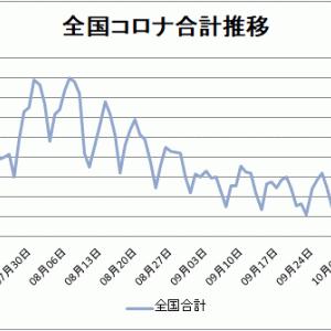 【新型コロナ情報】10月18日新たな感染者 東京都132人、国内計431人に、広島1人、山口0人