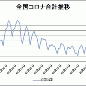 【新型コロナ情報】10月20日新たな感染者 東京139人、国内計483人に、岡山1人、広島0人