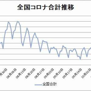 【新型コロナ情報】10月22日新たな感染者 東京都185人、国内計615人に、山口1人、広島0人