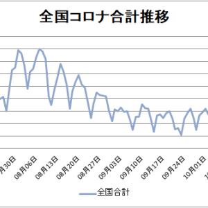 【新型コロナ情報】10月23日新たな感染者 東京都186人、国内計748人に、山口2人、広島2人