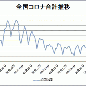 【新型コロナ情報】10月24日新たな感染者 東京都203人、国内計731人に、山口0人、広島1人