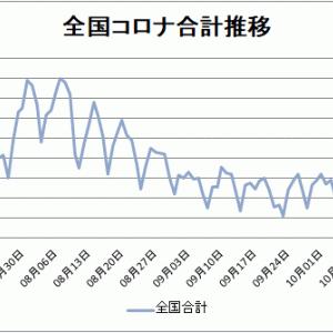 【新型コロナ情報】10月25日新たな感染者 東京都124人、国内計490人に、山口0人、広島1人
