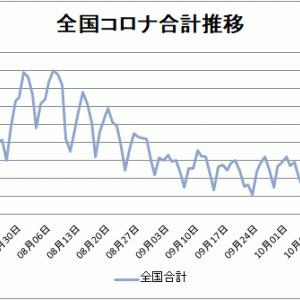 【新型コロナ情報】10月26日新たな感染者 東京都102人、国内計410人に、山口0人、広島0人