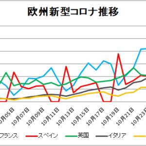 【新型コロナ情報】欧州コロナと日本10月28日新たな感染者 東京都171人、国内計715人に!