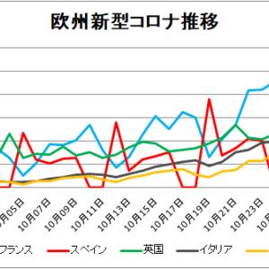 【新型コロナ情報】欧州コロナと日本10月29日新たな感染者 東京都221人、国内計809人に!