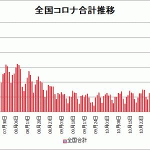 【新型コロナ情報】11月23日新たな感染者 東京都314人、国内計1,520人に、大阪282人