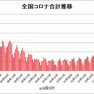 【新型コロナ情報】11月25日新たな感染者 東京都401人、国内計1,943人に、大阪318人