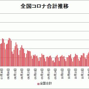 【新型コロナ情報】11月26日新たな感染者 東京都481人、国内計2,502人に、大阪326人