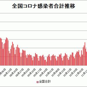 【新型コロナ情報】12月8日新たな感染者 東京都 352人、国内計2,092人、大阪258人