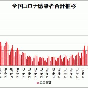 【新型コロナ情報】12月12日新たな感染者 東京都 621人、国内計3,041人、大阪429人