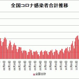 【新型コロナ情報】12月18日新たな感染者 東京都 664人、国内計2,827人、大阪309人