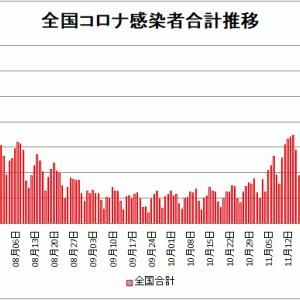 【新型コロナ情報】12月19日新たな感染者 東京都 736人、国内計2,983人、大阪311人